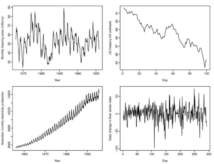 timw series modelling ARIMA trend seasonality