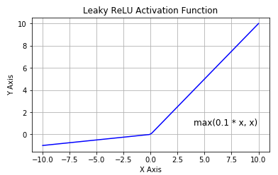 activation function neural networks leaky relu