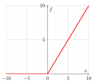 activation function neural networks softmax relu