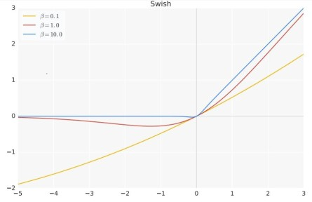 activation function neural networks swish