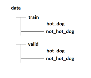 not hot dog image classification fastai