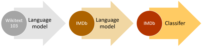 Universal Language Model Fine Tuning ulmfit for text classification