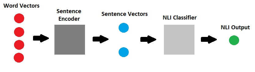 InferSent supervised learning of sentence embeddings