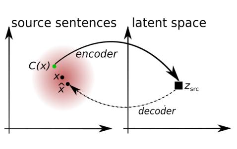 how does unsupervised machine translation working explanation summary